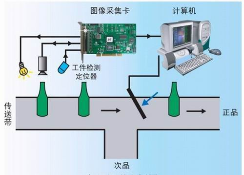 视觉检测系统